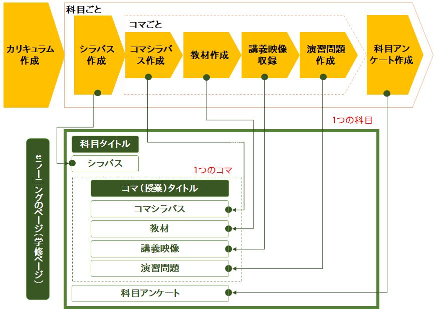 コース作成のイメージ図