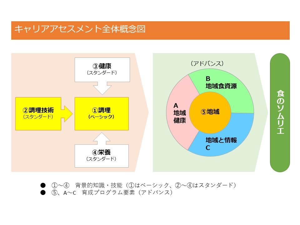 キャリアアセスメント全体図